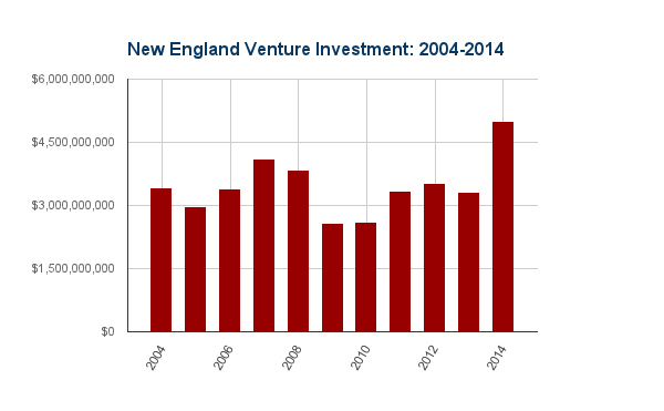 New England Venture Investing 2004-2014