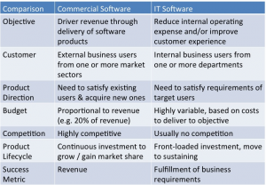 enterprise-vs-commercial-software